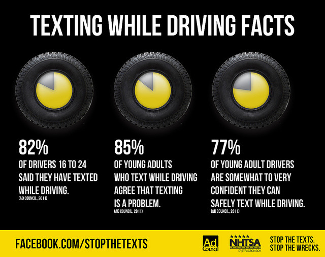 Texting and Driving Facts